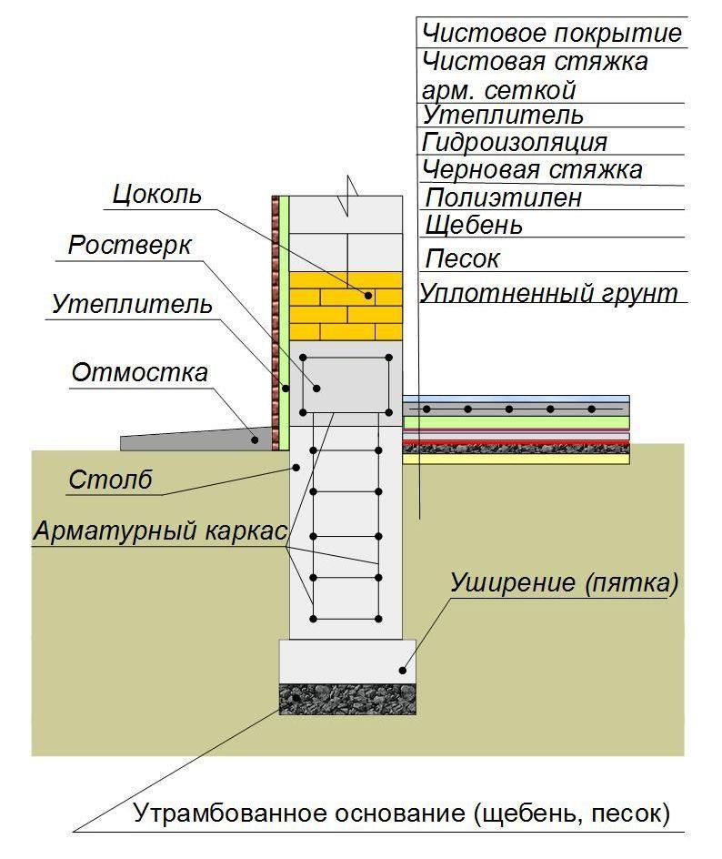 Утепление столбчатого фундамента пол по грунту