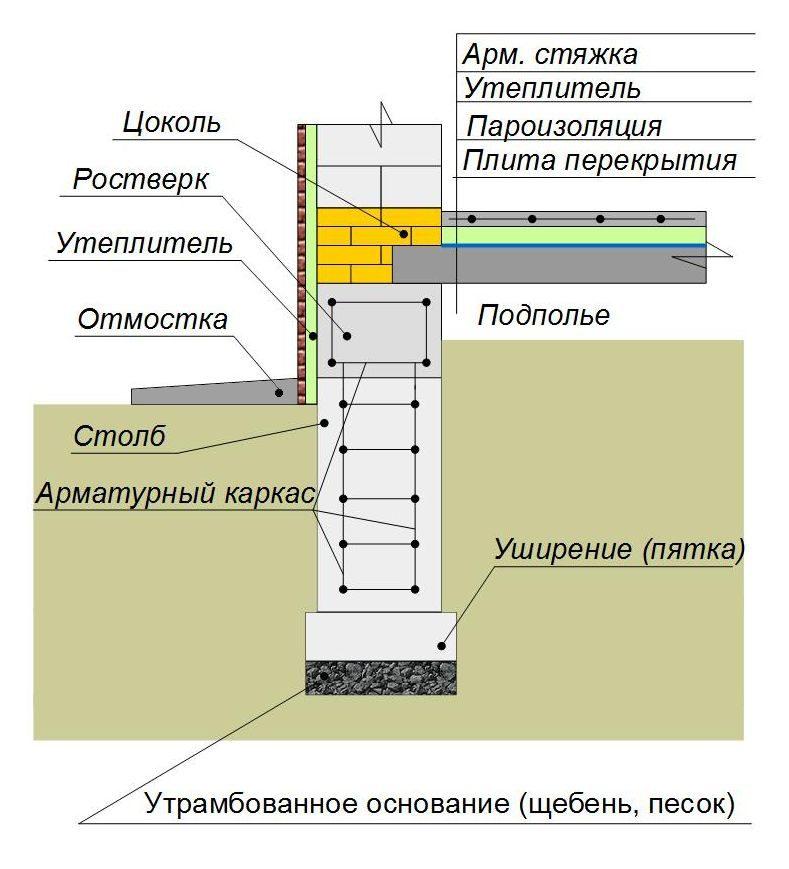 Утепление столбчатого фундамента с полом по плитам перекрытия