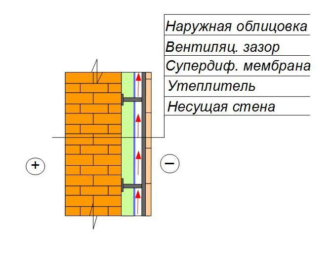 Утепление кирпичной стены сайдинг
