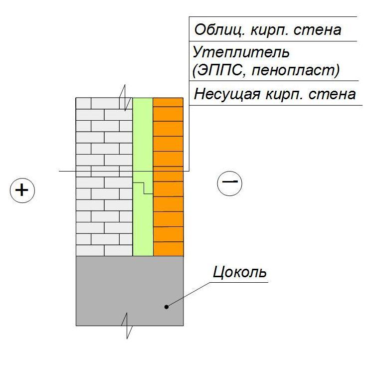 Утепление кирпичной стены пенопластом/ЭППС под облицовочную кладку