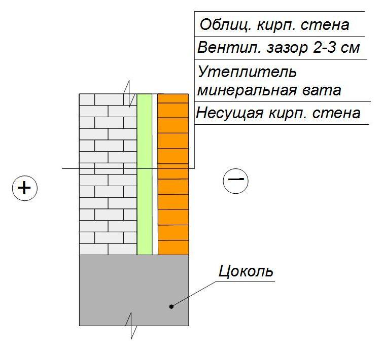 Утепление кирпичной стены минватой под облицовочную кладку