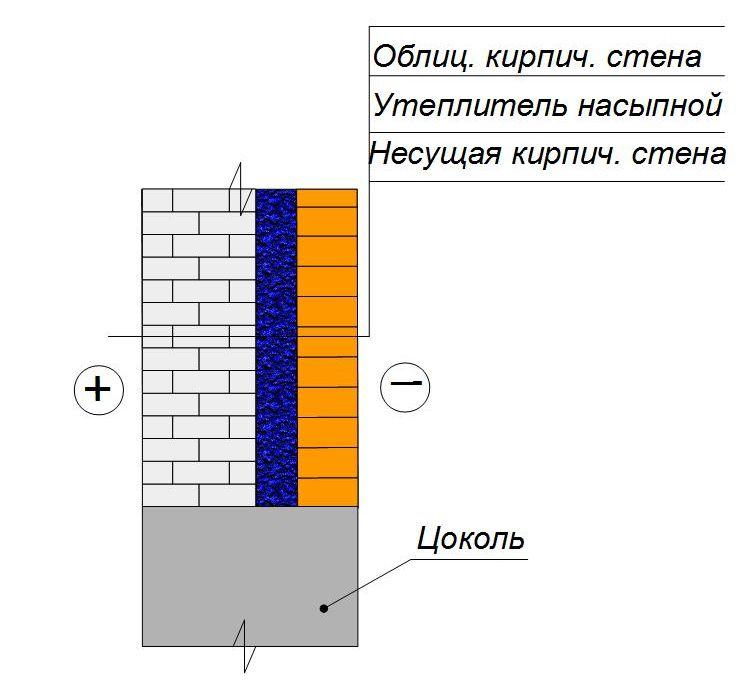 Утепление кирпичной стены насыпным утеплителем под облицовочную кладку
