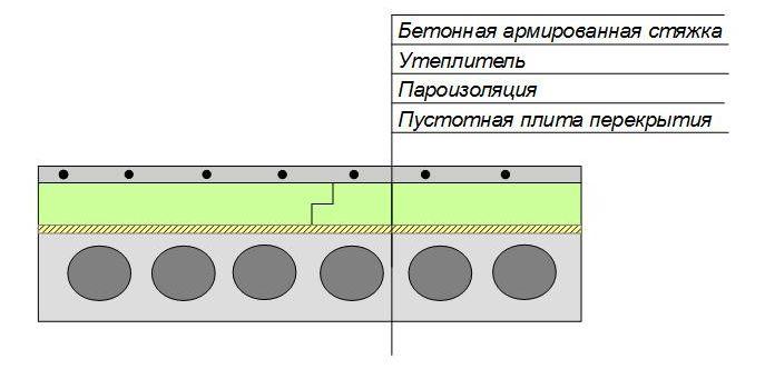 Утепление бетонного пола первого этажа сверху из помещения под стяжку