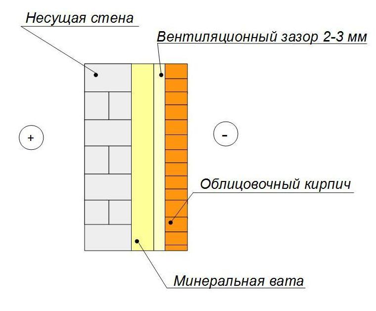 Утепление фронтона мансарды многослойная стена