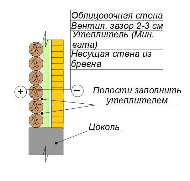 Утепление стен из бревна с обкладкой кирпичом