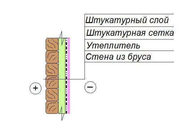Утепление деревянных стен под штукатурку