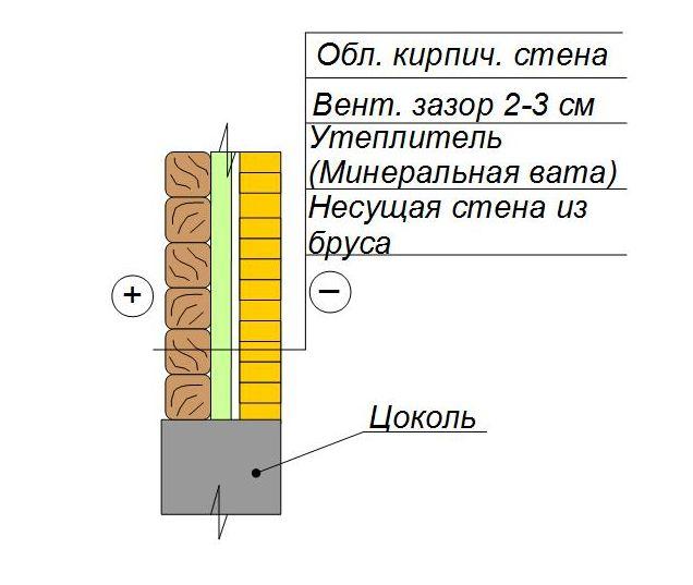 Утепление стены из бруса с обкладкой кирпичом