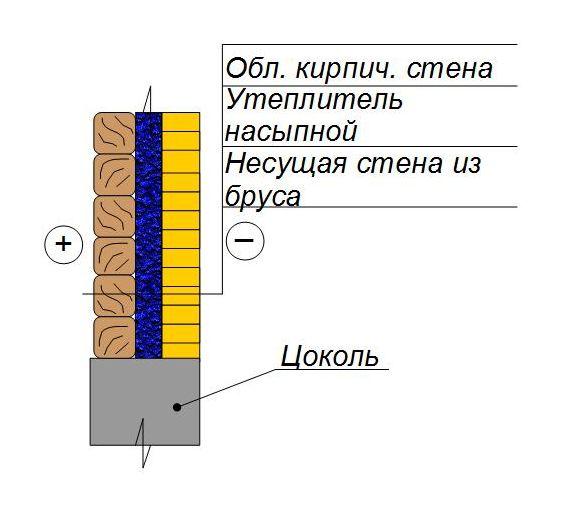 Утепление стен из бруса с обкладкой кирпичом
