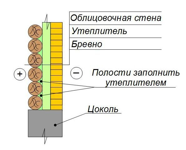 Утепление стены из бревна с обкладкой кирпичом
