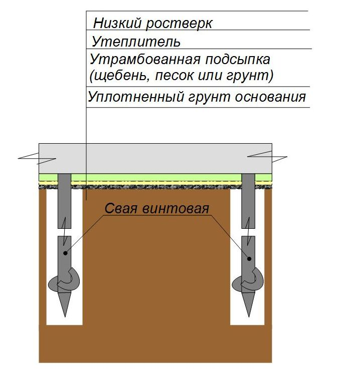 Схема утепления низкого ростверка винтового фундамента
