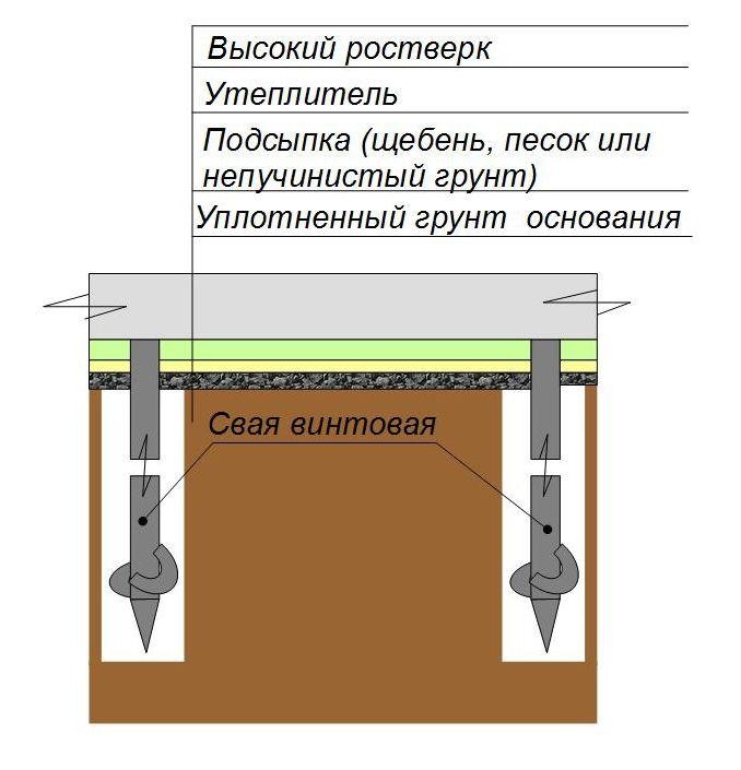 Схема утепления высокого ростверка винтового фундамента