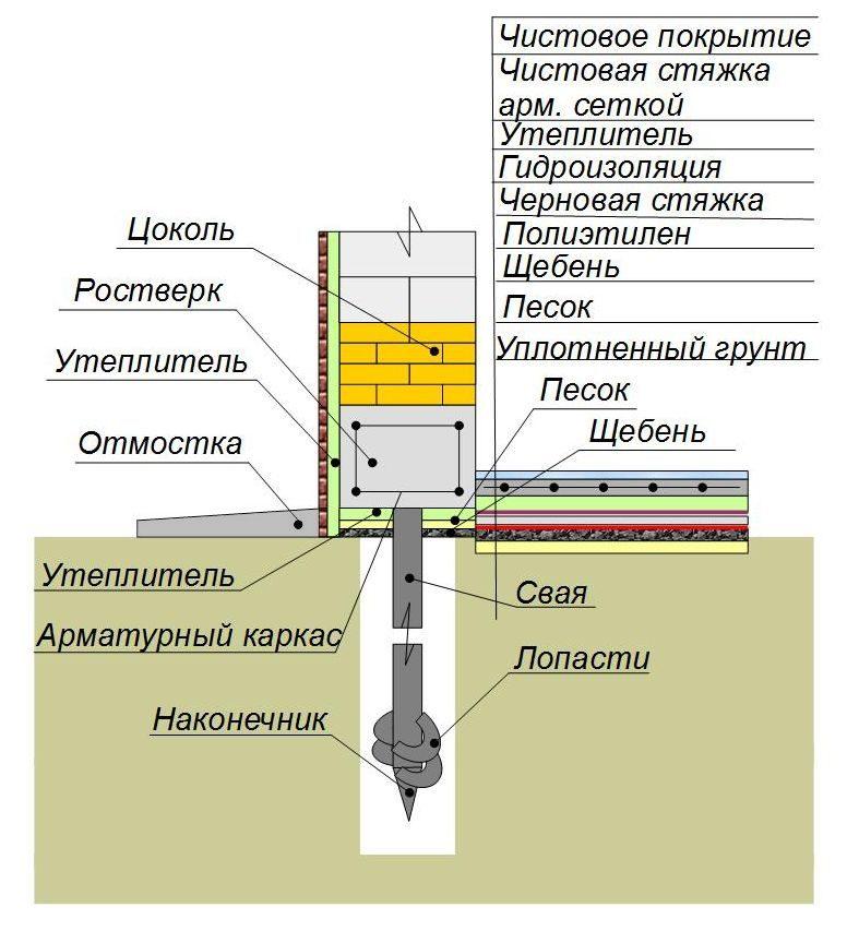 Утепление свайного фундамента с полом по грунту