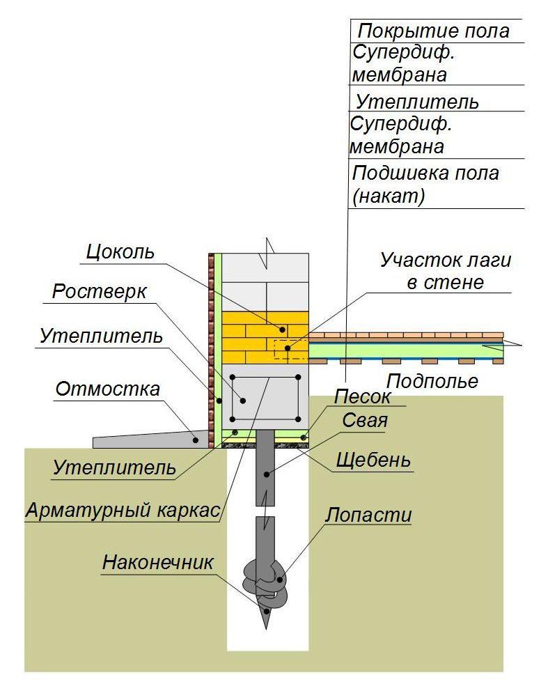 Утепление свайного фундамента с деревянным полом по лагам
