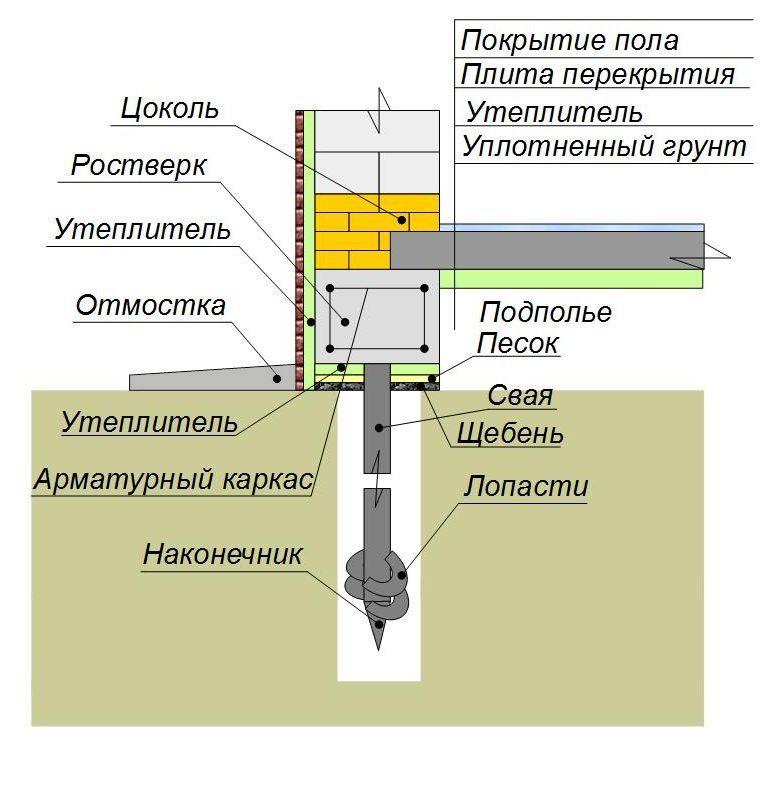 Утепление свайного фундамента пол по плитам перекрытия (снизу плиты)
