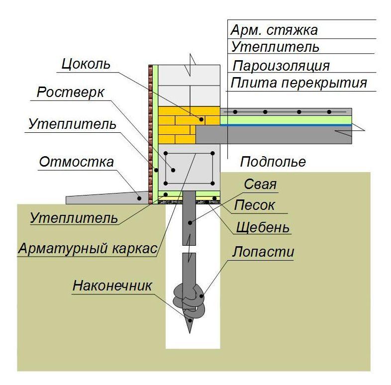 Утепление свайного фундамента пол по плитам перекрытия (сверху плиты)