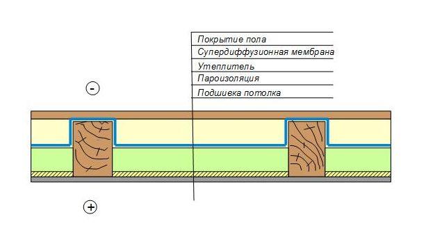 Утепление потолочного перекрытия по деревянным балкам