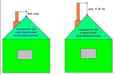 Схема поднятия дымохода над
