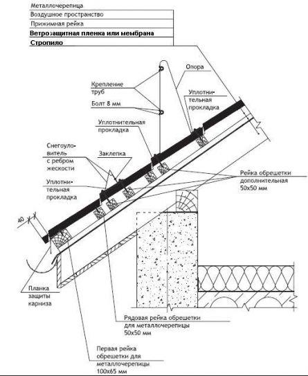 Пола керамзита гидроизоляция из