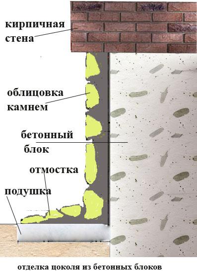 Цоколь дома