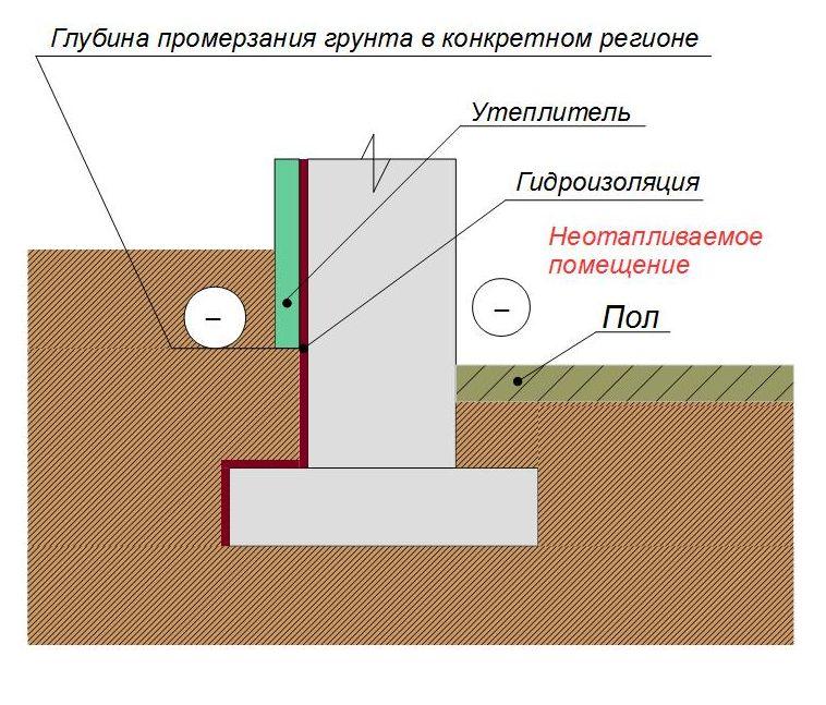Утепление ленточного фундамента с неотапливаемым помещением
