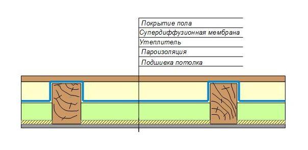 Утепление перекрытия по деревянным балкам влажностный режим разный