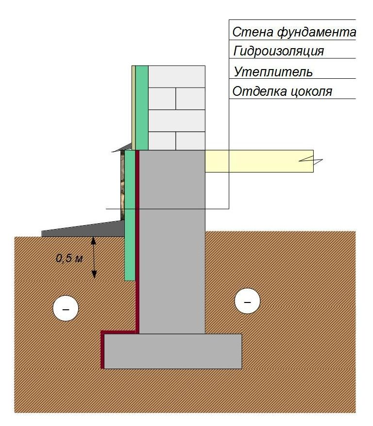 Утепление ленточного фундамента без помещения под домом