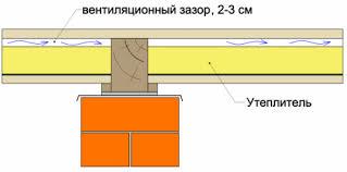 Вентиляционный зазор пол по лагам