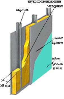 так шумоизоляционные тонкие материалы от проникающего шума если