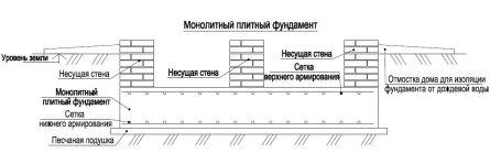 Ленточный фундамент сваях строительство свайно ленточного фундамента в Химках