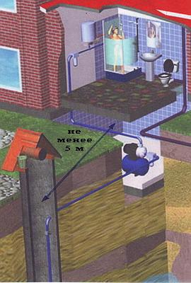 Водопровод в частном доме от колодца своими руками видео