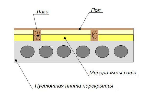 Плиточный развести клей