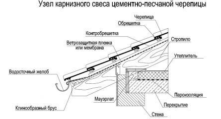 На м2 плиточного церезит клея расход 1