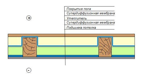 Утепление перекрытия первого этажа по деревянным балкам