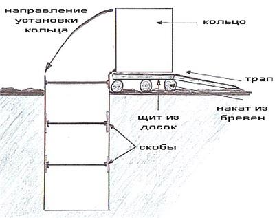 Схема установки деревянной