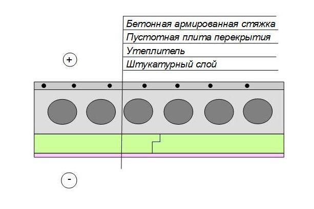 Утепление плит перекрытия первого этажа (снизу)