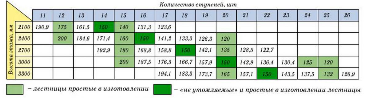 Соотношения высоты этажа и количества ступеней