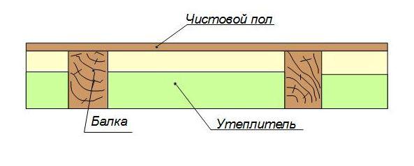 Утепление перекрытия по деревянным балкам влажностный режим одинаковый