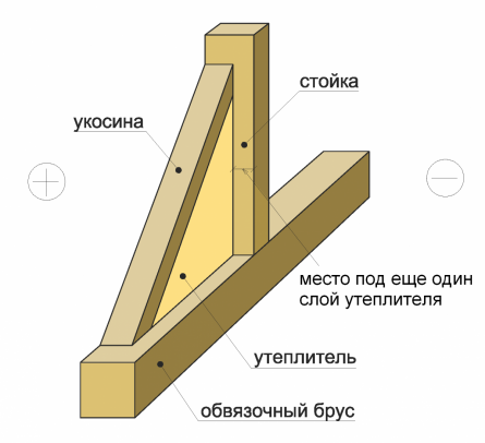 Схема утепления каркаса дома