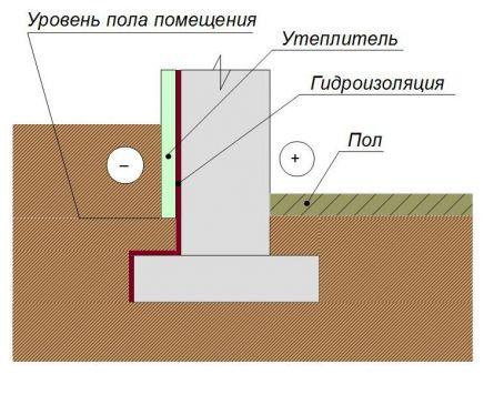 Утепление ленточного фундамента с отапливаемым помещением