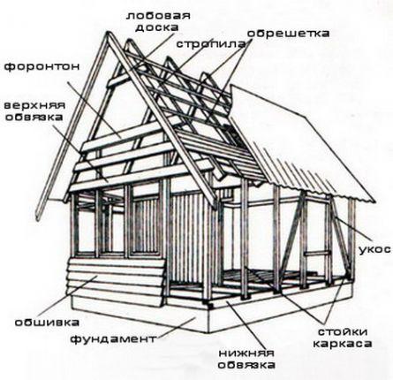 Каркасный дом. Технология строительства каркасного дома. Часть I