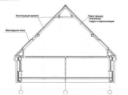 Мансардная крыша схемы фото