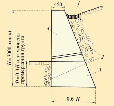 Подпорная стенка размер укрепление фундамента