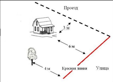 Расстояния от края проезжей