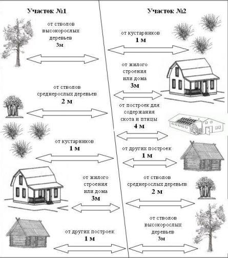 Планировка и застройка территорий ижс снип