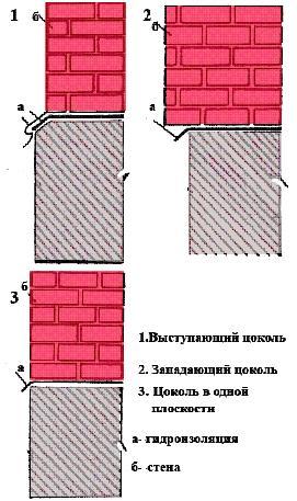 Материалы кровельные санкт-петербурге в и работы