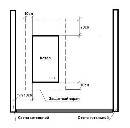 котельная минимальная площадь