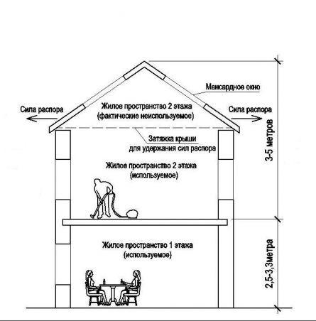 Схема полного второго этажа
