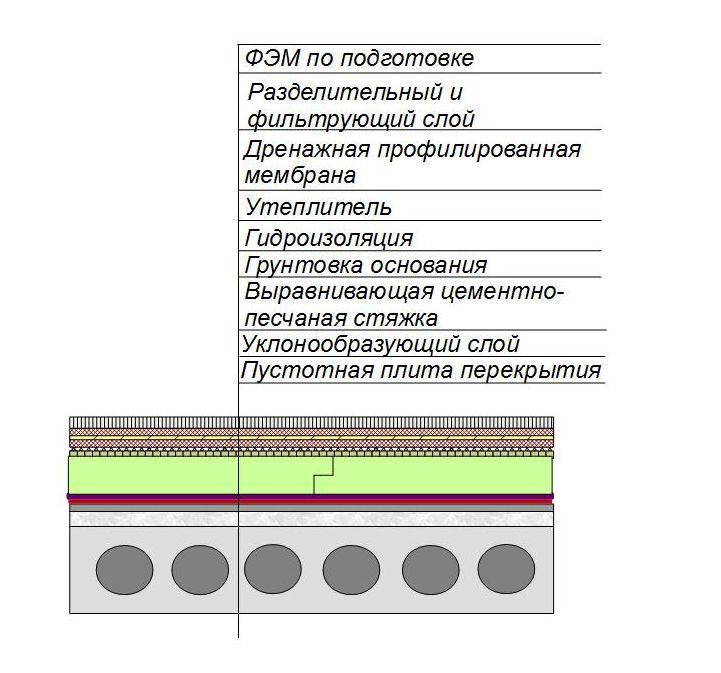 Инверсионная схема утепления кровли