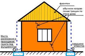 Трещины в доме