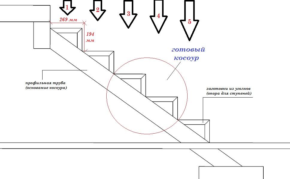 Как сделать косоуры для лестницы своими руками 536